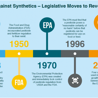 The Tide Turns Against Synthetics – Legislative Moves to Reverse the Damage