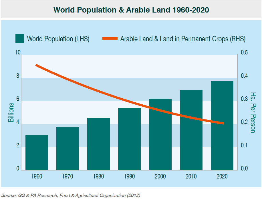 World Population And Arable Land 1996 2020 Chart